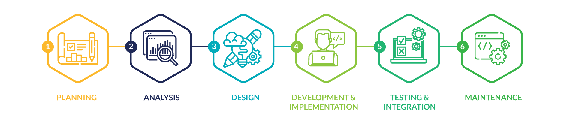 7EDGE web application development process icons
